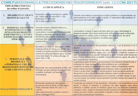Requisiti Mobilità by Mobilit 224 2017 Tabelle Requisiti Precedenza Per 104