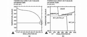 Calculated Equilibrium Phase Diagram For Al