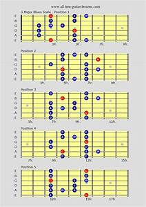 Learn Blues Guitar Scales For That Real Blues Flavour Over