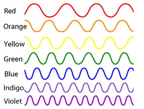 waves of color the resplendent inflexibility of the rainbow universe today