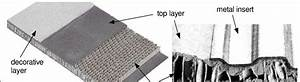Sandwich Material With Paper Honeycomb Core For Automotive