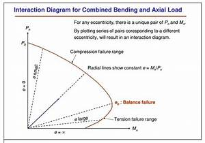 What Is A Column Interaction Diagram And Why It Is Used