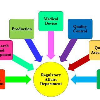 Role Of Regulatory Affairs In Different Departments. Ut Arlington Social Work Auto Repair Derry Nh. Private Investigator Ga Backup Android Tablet. The Key To Making Money Roof Repair Charlotte. Allergy Drops Vs Shots Men Overactive Bladder. Radiology Tech Schools In Florida. Number Of Cellphone Users Sales Rep Software. List Of Community Colleges In Tennessee. Professional Baking Courses Dymo Label Size