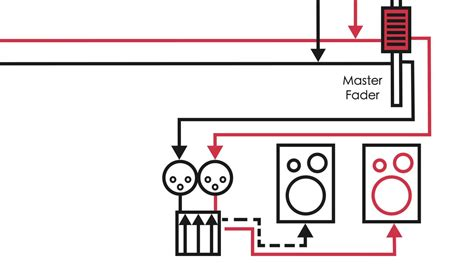 audio theory console signal flow