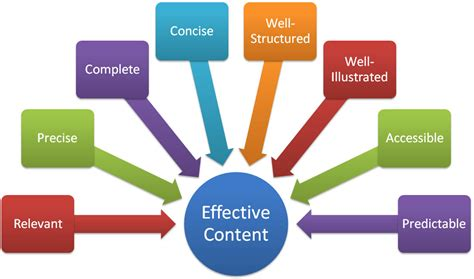 Characteristics Of Effective Technical Content Ibruk