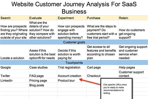 A Step By Step Guide To Building Customer Journey Maps