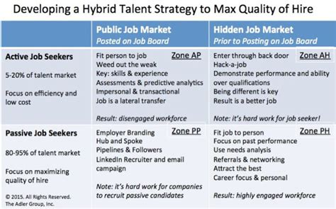 Linkedin Strategy Template by Developing A Hybrid Talent Strategy For Recruiting
