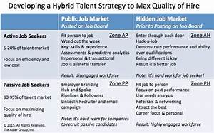 developing a hybrid talent strategy for recruiting With linkedin strategy template