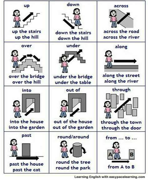 learning english  pictures prepositions