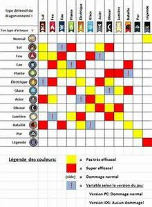 Dragon City Weakness Chart Dragon City Guide Faiblesse Tableau Attaquer Choses à