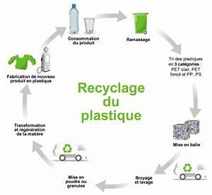 Comment Reconnaitre Plastique Abs : que recycler entre bien tre plan te et p pette ~ Nature-et-papiers.com Idées de Décoration