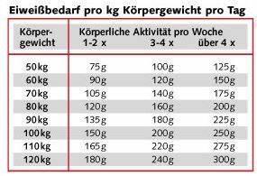 Kalorien Pro Tag Berechnen : sportfitness wer braucht eiweiss ~ Themetempest.com Abrechnung