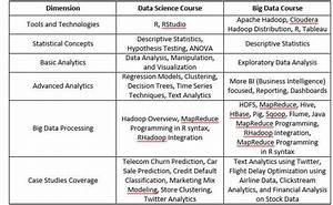 Confused About A Data Science With R Vs  Big Data