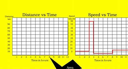 Distance Velocity Graph Speed Area Under Acceleration