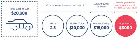 Gap insurance is available for both used and new cars. Gap / Shortfall Insurance   Rapid Finance