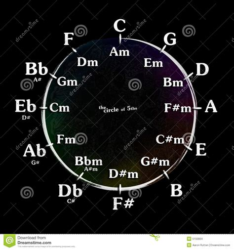 Made a monochromatic wallpaper (fifth science) 2560x1080. Musical Circle of Fifths stock illustration. Illustration ...