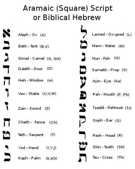 hebrew script letters hebrew alphabet meanings goose flickers flickr 22108 | 327104874 a9ff525cf9
