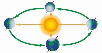 Earth Sun Around Clip Orbit Clipart Its