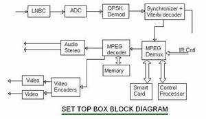 Set Top Box Basics