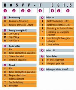 Kabel Und Leitungen : stromkabel und elektrische leitungen ratgeber bei ~ Eleganceandgraceweddings.com Haus und Dekorationen