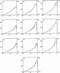 Calculated Isothermal Phase Diagrams Using Parameters
