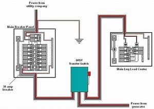 Generator Transfer Switches
