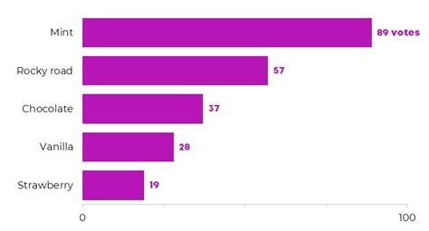 horizontal bar charts  vertical column charts depict data studio