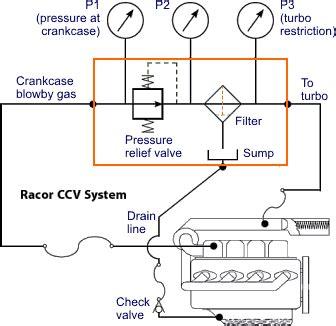 water leak detector crankcase ventilation