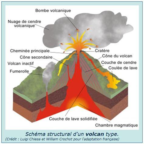 chambre magmatique la chambre magmatique se situe sous la croûte terrestre e