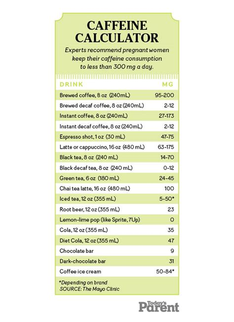 However, when pregnant it is important to consider just how much caffeine you intake. Pregnancy food guide: What you can eat + cheat sheet - Today's Parent