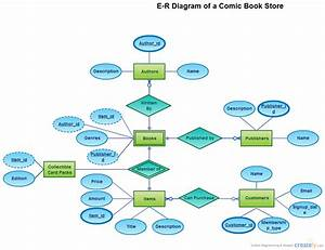 Erd For Comic Book Store   Entity Relationship Diagram