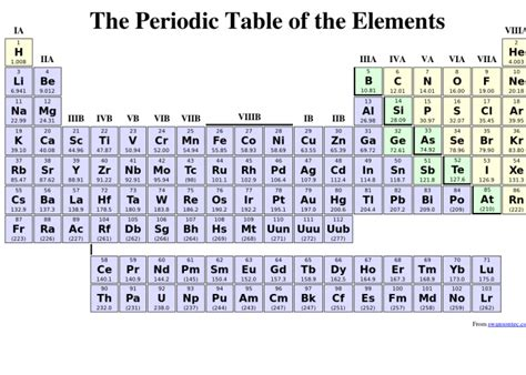 5 Best Images Of Basic Printable Periodic Table With Names