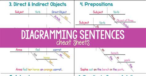diagram sentences diagramming sentences cheat sheet