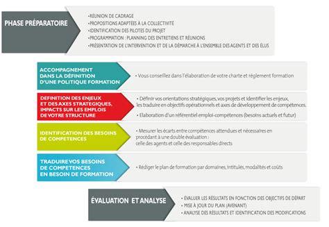 modèle plan de formation formation individuelle d 195 169 finition