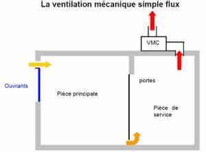Entretien Vmc Simple Flux : a ration salle de bain archives creabain energies ~ Mglfilm.com Idées de Décoration