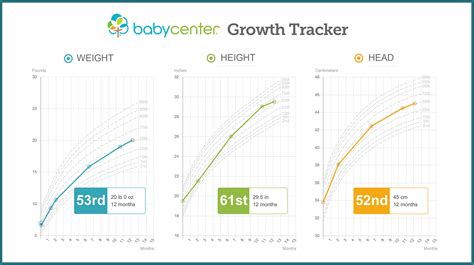 Growth Chart Baby Height And Weight Tracker Babycenter