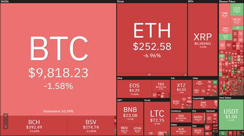 Stay up to date with the latest bitcoin classic price movements and forum discussion. Cryptocurrency Price Analysis: Bitcoin Cash, Tron, Ethereum Classic, Binance Coin, Tezos ...