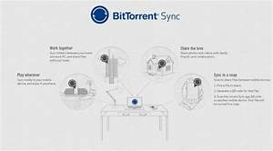 Bittorrent Sync Released  The Secure  Cloud