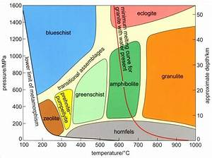 Metamorphic Facies Diagram