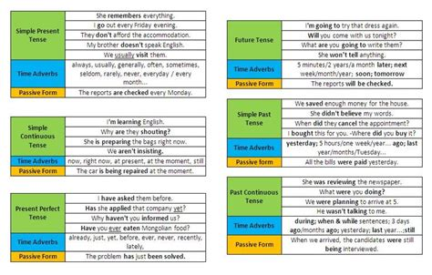 A Table Of All Tenses On English Grammar