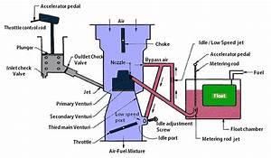 Carter Carburetor  Construction And Working Principle
