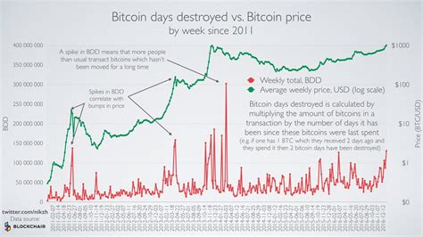 real time updated version  bitcoin days destroyed btc