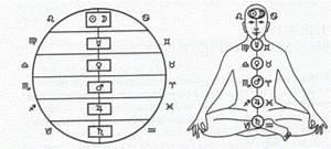 The Kundalini Consortium: Astrology - Separating Science ...