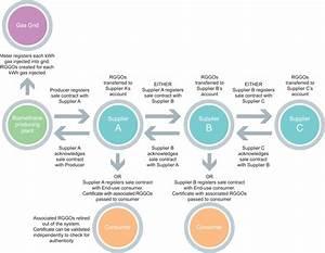 Flow Diagram - Scheme
