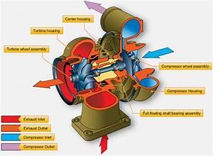Turbosuperchargers  U2013 Flight Mechanic