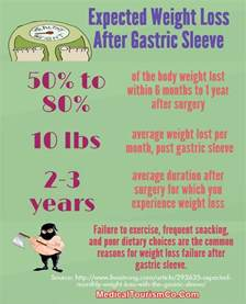 Weight Loss After Gastric Sleeve Surgery
