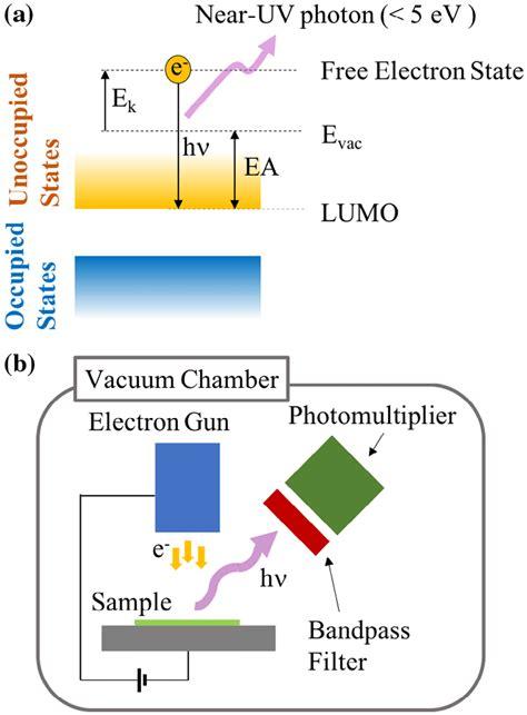 (a) Principle of the inverse photoelectron spectroscopy ...