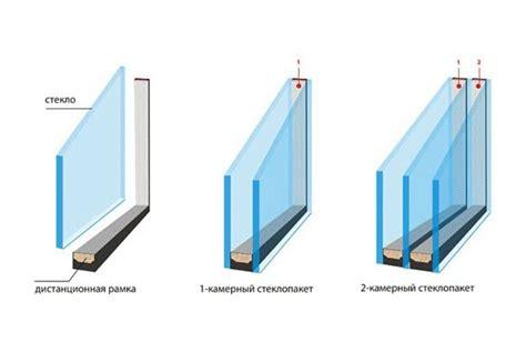 Как выбрать стеклопакет . Как правильно выбрать ПВХпрофиль