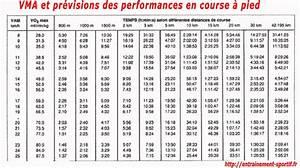 F 15 Vitesse Maximale : vma ou vitesse maximale a robie sport pinterest ~ Medecine-chirurgie-esthetiques.com Avis de Voitures