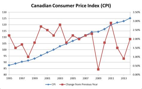 us bureau of labor statistics cpi consumer price index summary bureau of labor statistics